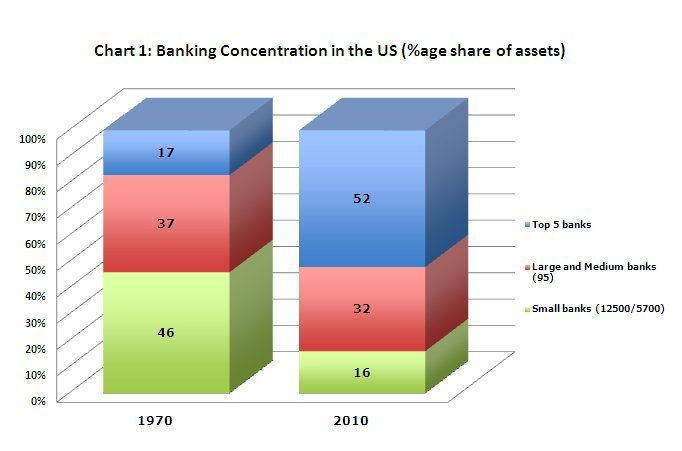 market segment of banking sector What is the basics of market segmentation in service sector banking needs of people in rural areas for services sector, i would segment the market on the.