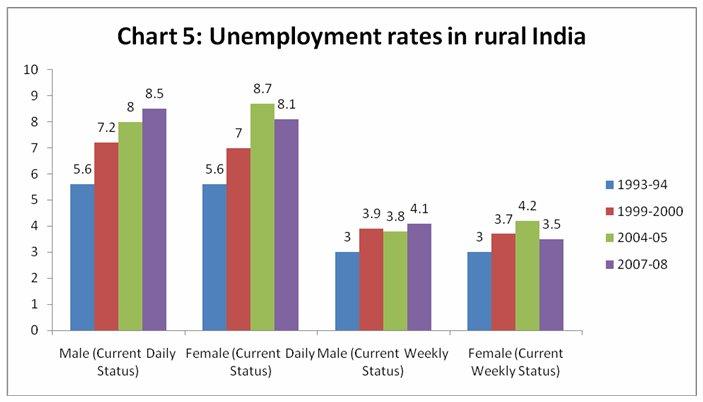 Unemployment Essays