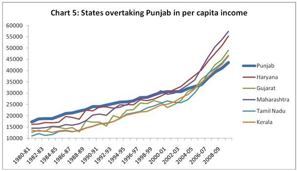 per capita gdp of rajasthan