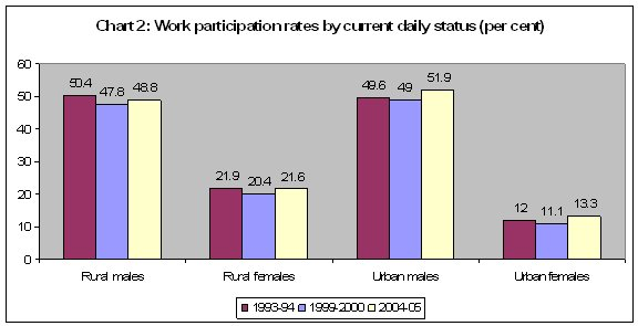 declining women in work I find that reductions in the gender wage gap explain 9 percent of the decline in   a decline in domestic violence even in households where women do not work.